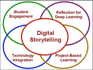 CTJ Connected: Online Storytelling | CTJ EdTech News | Scoop.it