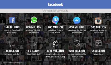 Facebook Just Released Their Monthly Stats and the Numbers are Staggering | xposing world of Photography & Design | Scoop.it