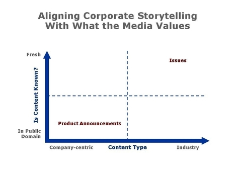 Aligning Business Storytelling With What The Media Values | Just Story It Biz Storytelling | Scoop.it