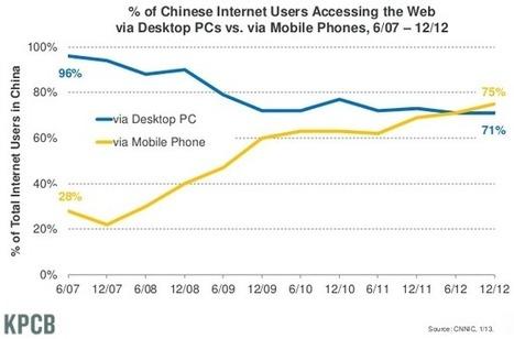 Web Watching Eustema » Accesso a internet da mobile, a che punto siamo | Social media culture | Scoop.it