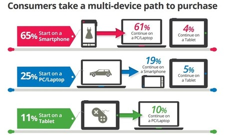 Consumers Take a Multi-Device Path to Purchase | Social Media Today | MobileandSocial | Scoop.it