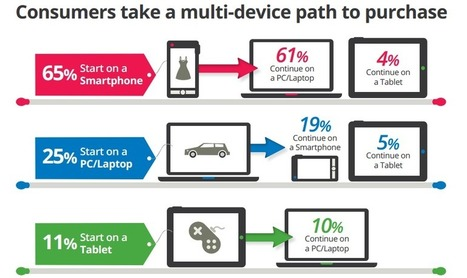 Consumers Take a Multi-Device Path to Purchase | Social Media Today | New Digital Media | Scoop.it