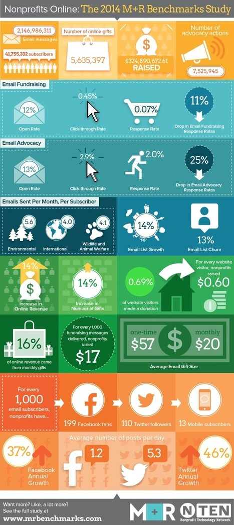 The 2014 M+R Benchmarks Study Infographic on Nonprofit Marketing | Nonprofit Data Visualization | Scoop.it