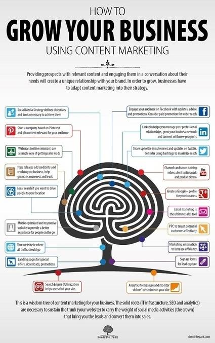 Comment améliorer votre business en ligne avec le content marketing   TooClic.com   Communication 2.0 et réseaux sociaux   Scoop.it