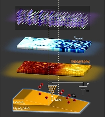 Unleashing oxygen: 'Superlattice' structure could give a huge boost to oxygen reaction in fuel cells | Amazing Science | Scoop.it