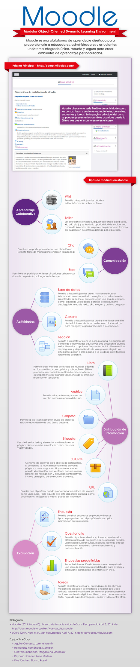 Moodle: qué es y elementos que lo integran #infografia #infographic #education | mOOdle_ation[s] | Scoop.it