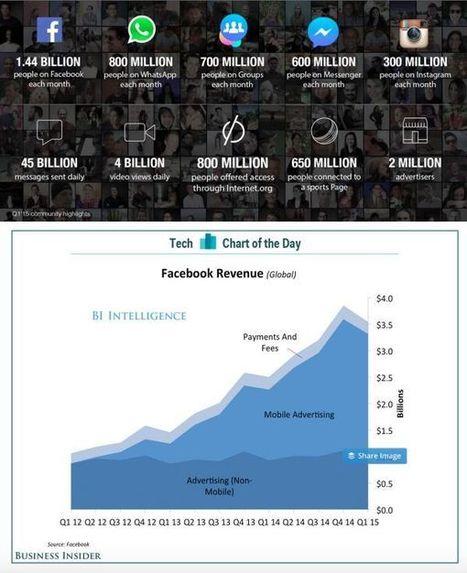 Infographies sur les médias : ce que pèse Facebook | Les médias face à leur destin | Scoop.it