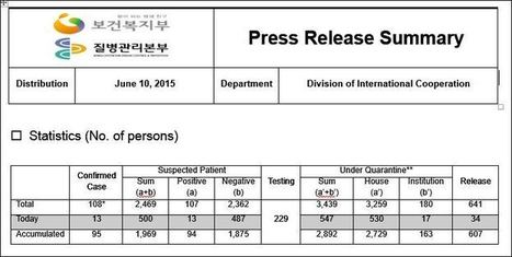 South Korea - Government coronavirus MERS press release dated June 10, 2015 - 108 confirmed cases, 229 tests pending, 513 net in quarantine today - FluTrackers | MERS-CoV | Scoop.it