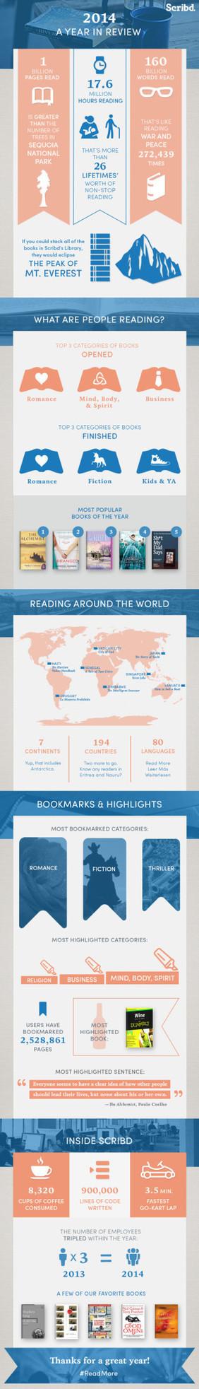 Reading habits of ebook subscribers (infographic) | SEDICI | Acceso abierto | Scoop.it