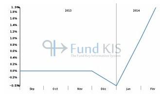 FR0011535533 - FCP EAE 100 DÉC. 2021: Synthèse | Fonds OPCVM les plus consultés sur Fund KIS | Scoop.it