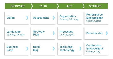 Customer Service: Why It Matters - @KateLeggett | Designing design thinking driven operations | Scoop.it