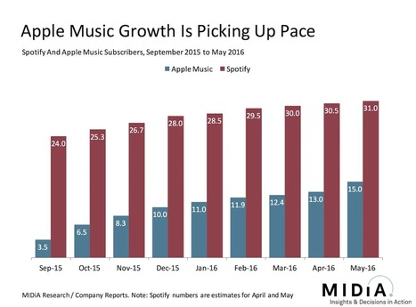 Why Apple Music Matters So Much To Apple | A Kind Of Music Story | Scoop.it