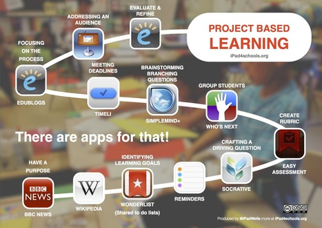 Project Based Learning with iPads | EduWells.com | Scoop.it