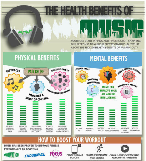 The Many Health Benefits of Music on The Brain - Daily Health Post   Tetra Health   Scoop.it