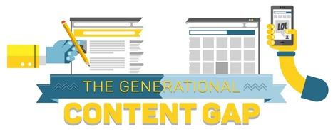 Content Engagement by Generation | Inbound- content Strategy | Scoop.it