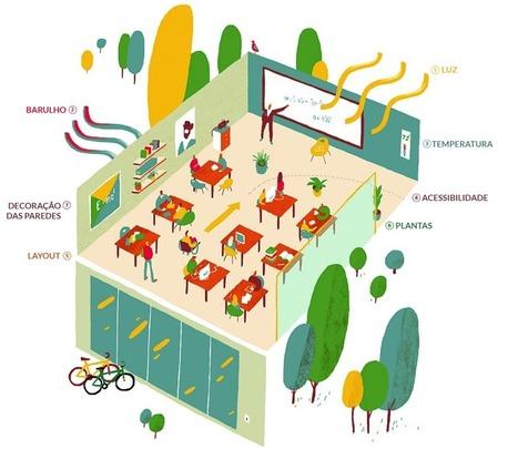Revisitar a Educação: Ciência define a sala de aula ideal | Edulateral | Scoop.it