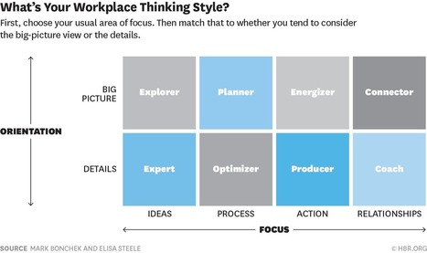 What Kind of Thinker Are You? | iEduc | Scoop.it