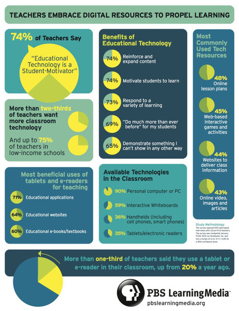 Teachers Embrace Digital Resources [Infographic] | Infographics | Scoop.it