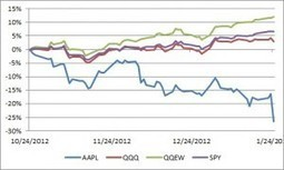 Apple In The Garden Of Equal-Weighted ETFs | Smart Beta & Enhanced Indices | Scoop.it