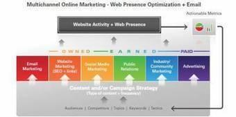 Cómo optimizar la presencia web en internet en el B2B - Empresa Exterior | SEO (espanol) | Scoop.it