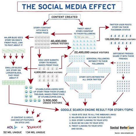 The Social Media Effect Infographic | Walter's entrepreneur highlights | Scoop.it