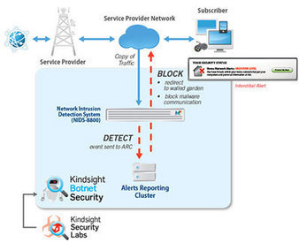 Helping ISPs defend customers against bot infections | ICT Security Tools | Scoop.it