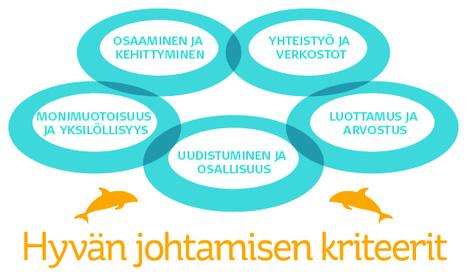 Työterveyslaitos - Hyvän johtamisen kriteerit   Rehtori   Scoop.it