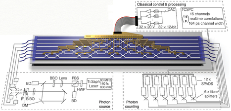 DIY photonics: Optical chip allows for reprogramming quantum computer in seconds | Amazing Science | Scoop.it