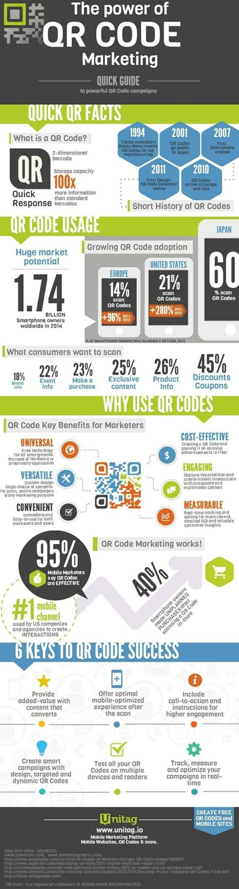 Infografías | QR Code Marketing | Scoop.it