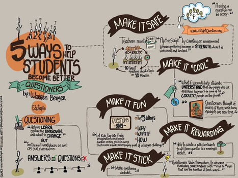 5 Ways To Help Students Ask Better Questions - | Book Week 2016 | Scoop.it