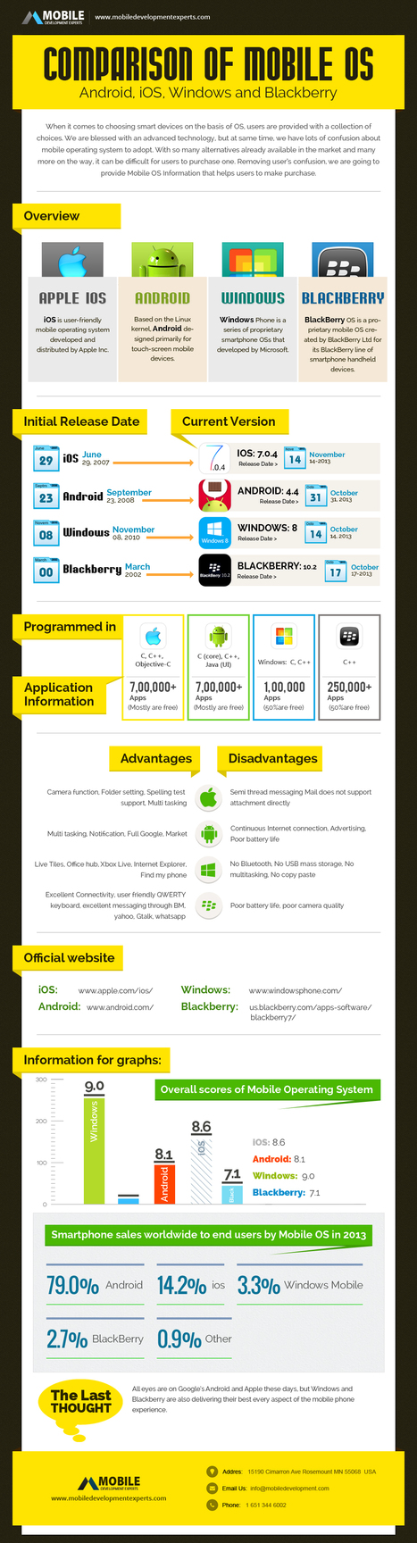 Top Mobile OS Comparison - Android, iOS, Windows and Blackberry | infographics | Scoop.it