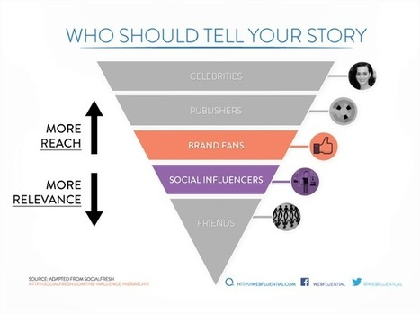 Who Should Tell Your Brand's Story? | Memeburn | SocialMoMojo Web | Scoop.it