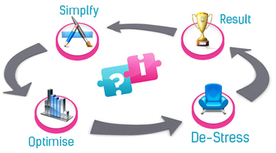 Simple Answers to your problems from ILoveSimple | Bussiness | Scoop.it
