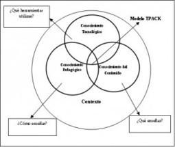Los proyectos colaborativos con TIC como oportunidad para la formación del profesorado. | LOS PROYECTOS EN EL AULA DE PRIMARIA | Scoop.it