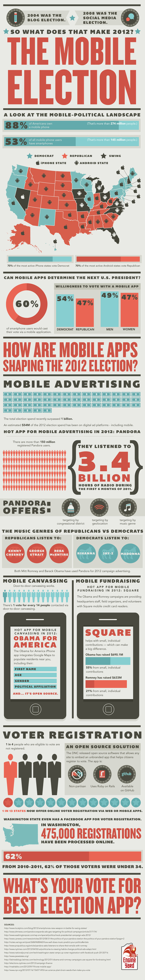 How Are Apps Shaping the 2012 Election? #INFOGRAPHIC | Social Media Marketing For Lawyers | Scoop.it