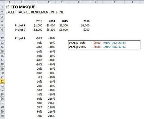 Taux de rendement interne TRI IRR | Le CFO masqué | Modélisation financière | Scoop.it