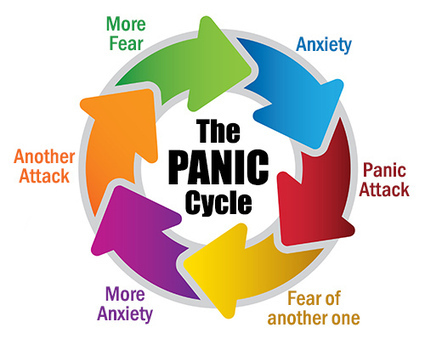 About Panic Disorder, explained with Case Study   Stress Center   Scoop.it