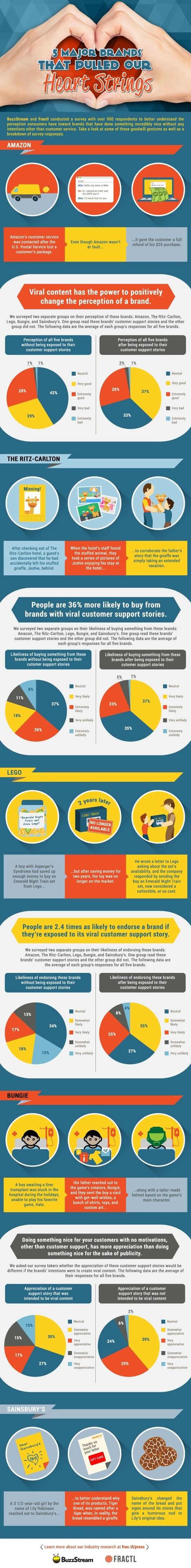 Brands Can Build Trust With Stories of Good Will #Infographic | MarketingHits | Scoop.it