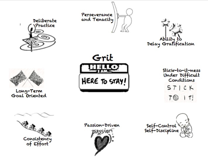 Grit: The Other 21st Century Skills | Knowledge Broker | Scoop.it