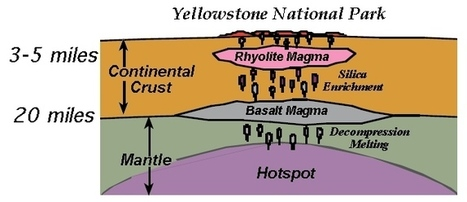 Hot Spots | Volcano World | Oregon State University | Geography Unit 4 - Tectonic hazards - pre release June 2016 | Scoop.it