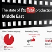 What are users in the Arab world watching on YouTube? [Infographic] | Media Intelligence - Middle East and North Africa (MENA) | Scoop.it