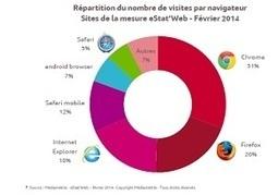 Chrome navigateur leader en février | IDBOOX | François MAGNAN  Formateur Consultant | Scoop.it