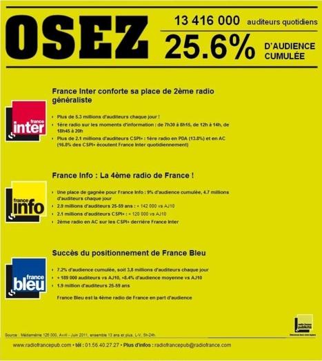 Derniers résultats d'audience : succès pour les antennes de Radio ...   Radio 2.0 (En & Fr)   Scoop.it