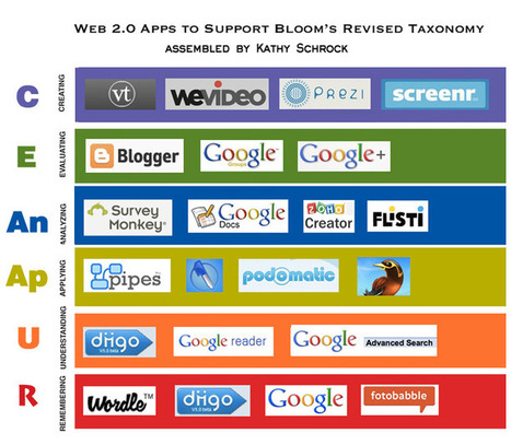 Kathy Schrock's Guide to Everything - Bloomin' Apps | Bloom's Taxonomy for 21st Century Learning | Scoop.it