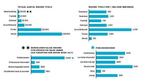 Welke crisis in de boekensector? - Apache | trends in bibliotheken | Scoop.it
