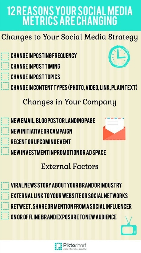 Why Your Social Media Metrics Are Changing [INFOGRAPHIC]   Digital MKT and Social Media news   Scoop.it