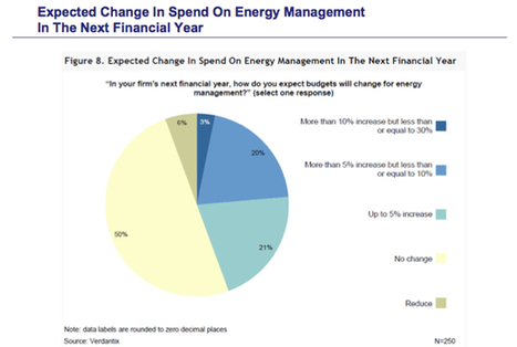 Verdantix: Global Companies to Spend 45% More on Energy Management in 2014 | Management de l'énergie - ISO 50001 | Scoop.it