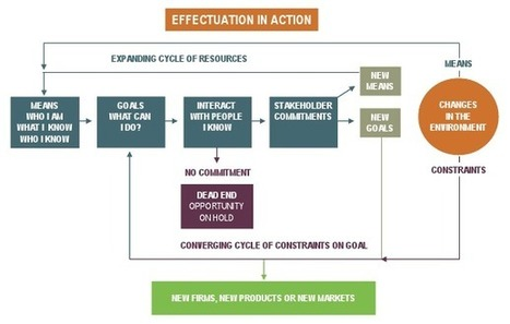 Effectuation 101 | Effectuation: Society for Effectual Action | Entrepreneuriat & Innovation | Scoop.it