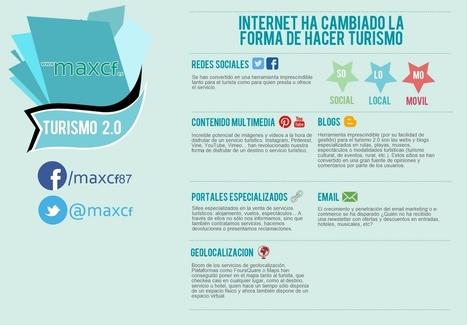 Cómo han cambiado las Redes Sociales la forma de hacer Turismo | maxcf | Redes sociales | Scoop.it