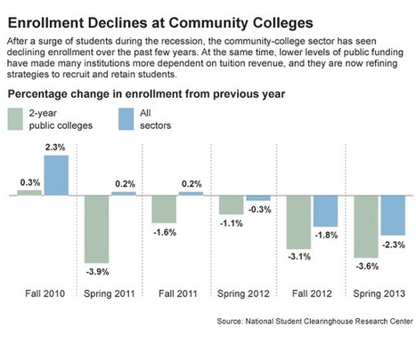 Community Colleges Get Strategic About Enrollment | SCUP Links | Scoop.it